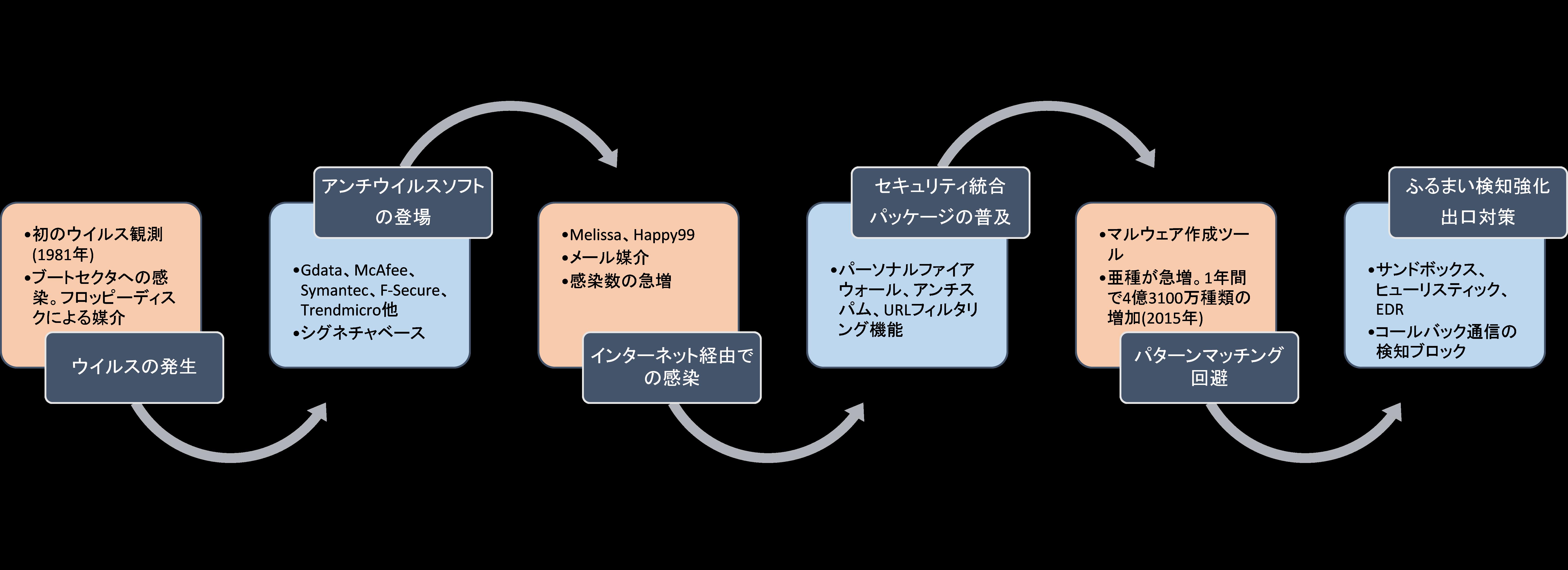 図1_マルウェアの変遷とウィルス対策ソフトの変遷