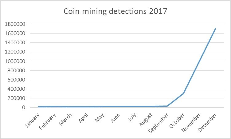 coin mining detections 2017