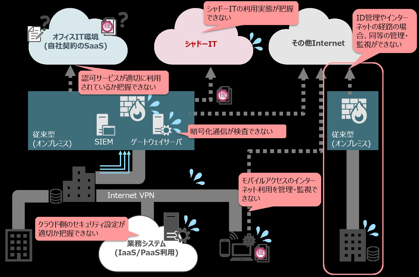 図2_一般企業のクラウドサービスやモバイル利用におけるセキュリティリスク(一例)