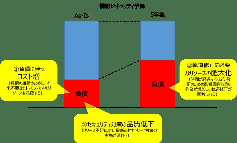 図2_情報セキュリティ負債が引き起こす問題