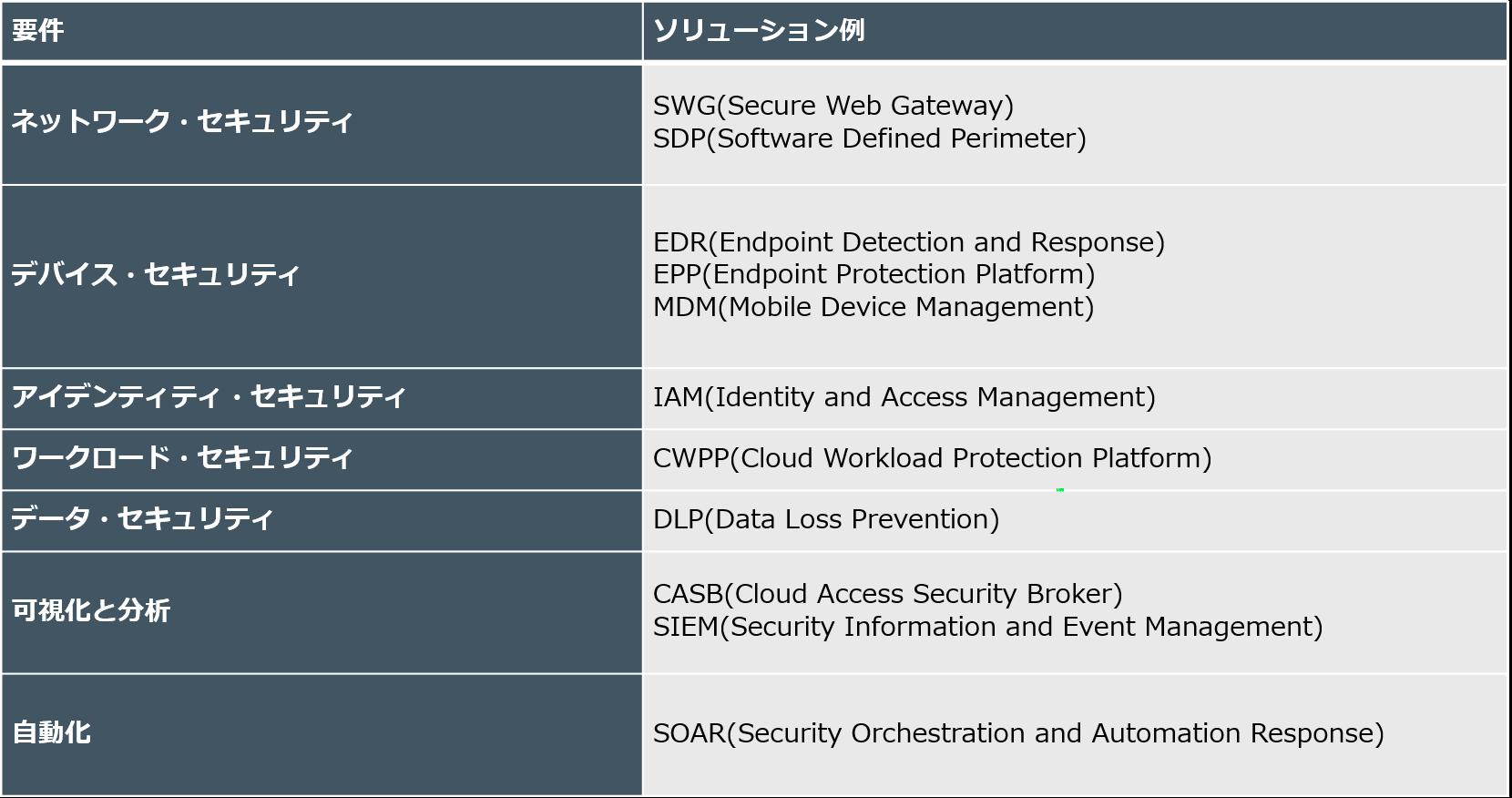 表2ゼロトラストモデル(ZTX)に求める7つの要件