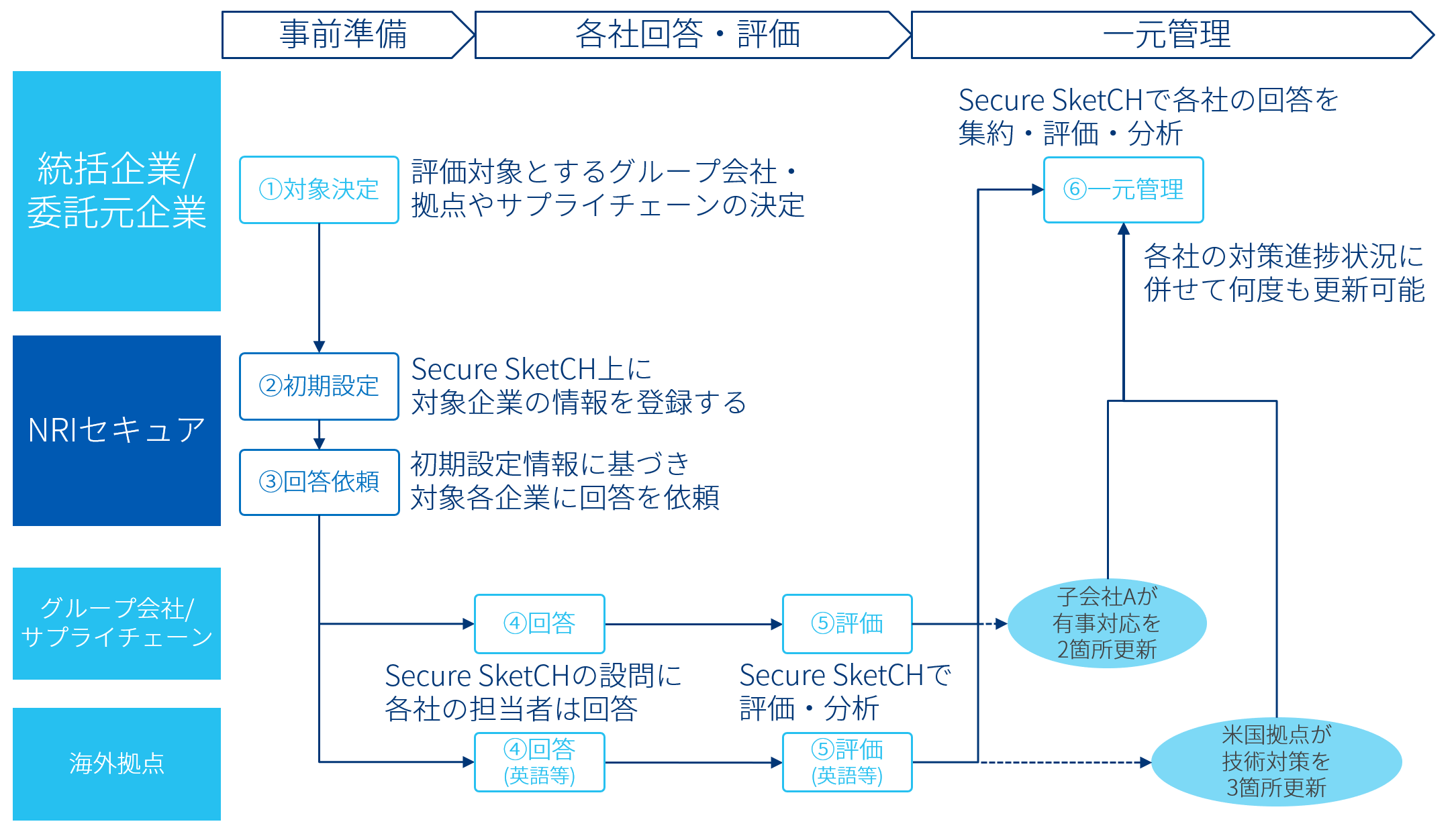 「Secure SketCH GROUPS」利用の流れ_v2