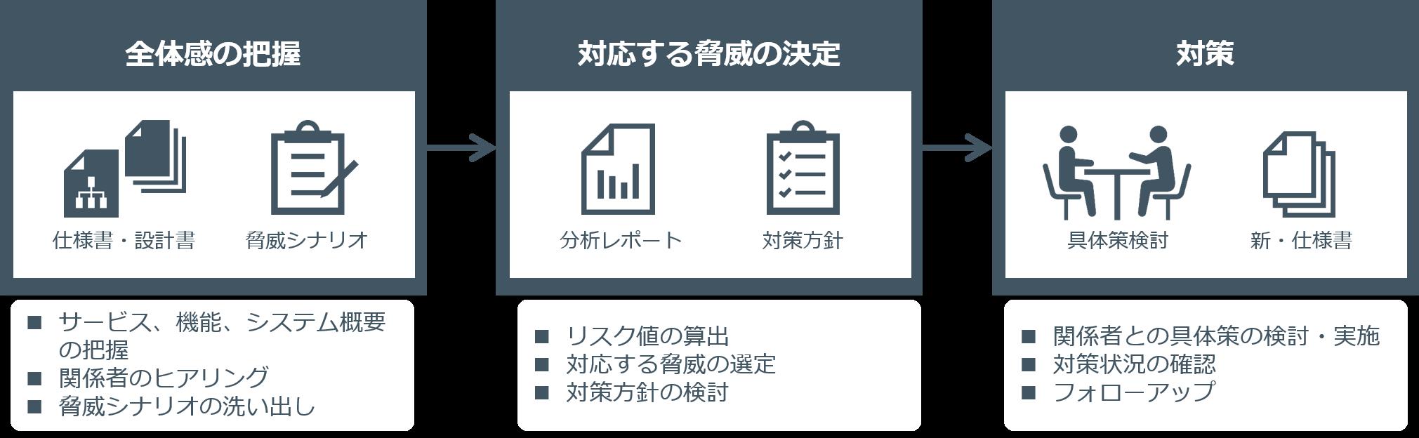 Secure SketCH_デジタルサービスリスク分析プロセス