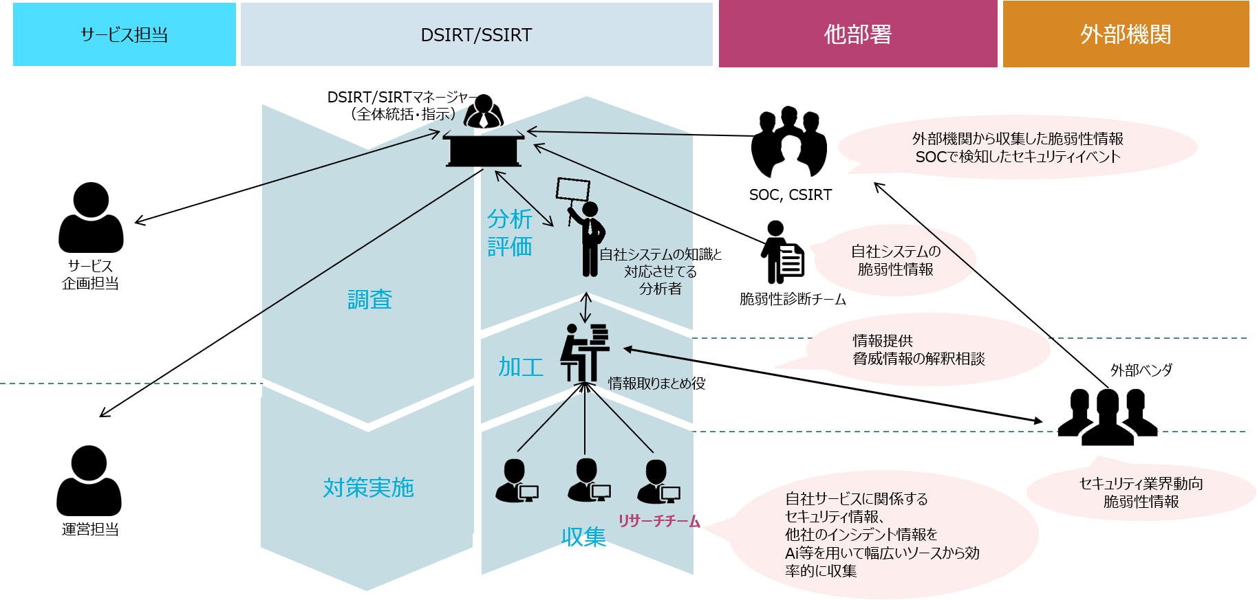 Secure SketCH_デジタルサービスリスク分析体制の役割・情報収集のサイクル例
