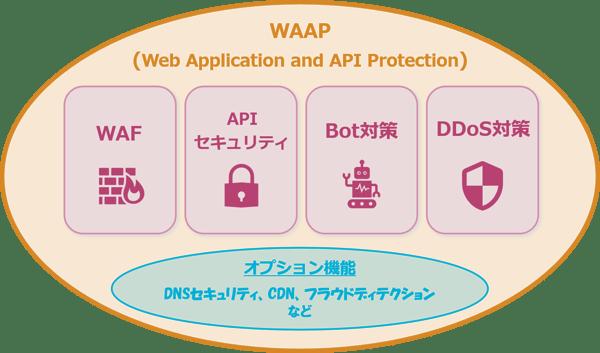 SecureSketCH_WAAPの機能