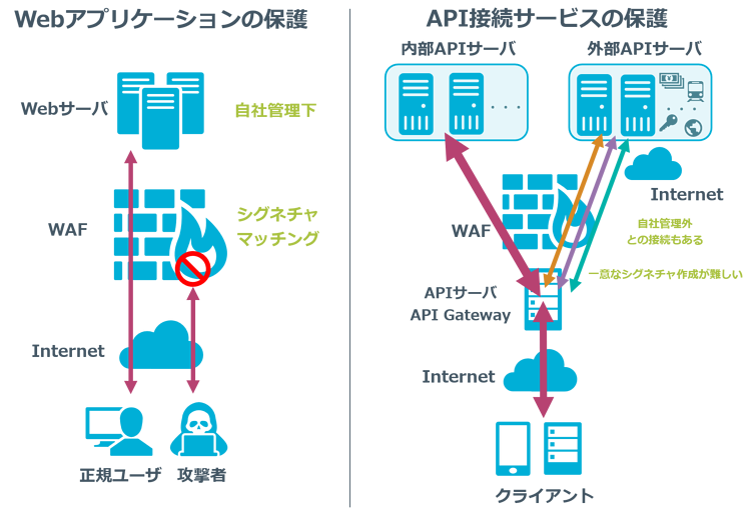 SecureSketCH_Webアプリケーション保護とAPI接続サービス保護の違い