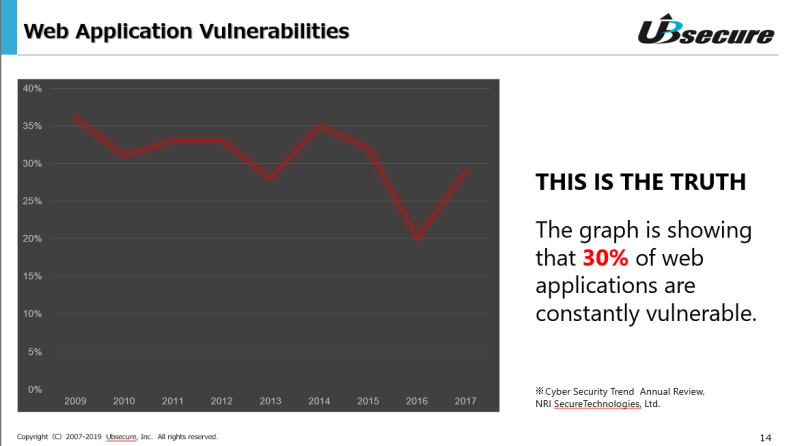 SecureSketCH_ユービーセキュアWebApplicationVulnerabilities