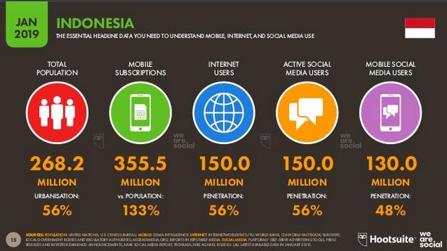 SecureSketCH_HootsuiteDigital2019Indonesia01