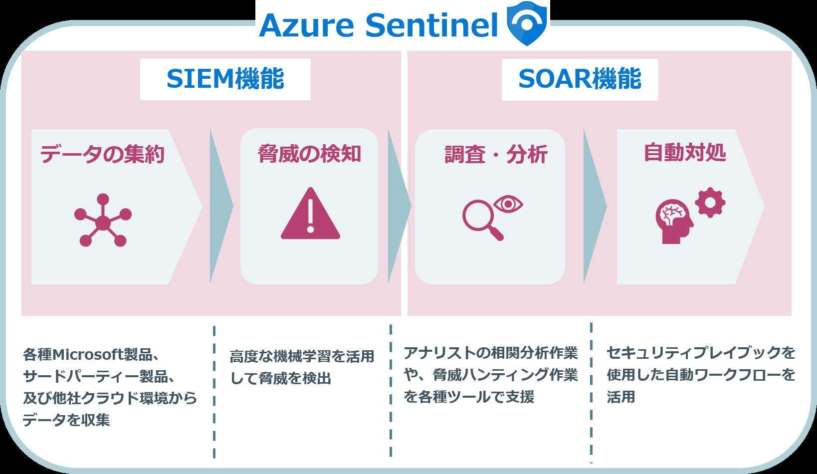 Azure Sentinel概要