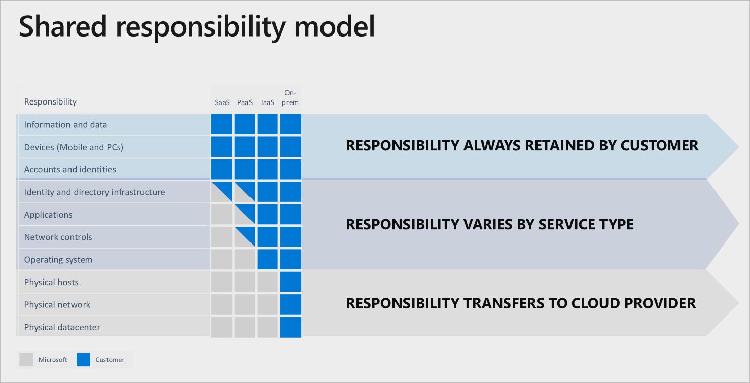 Microsoft Azure責任共有モデル
