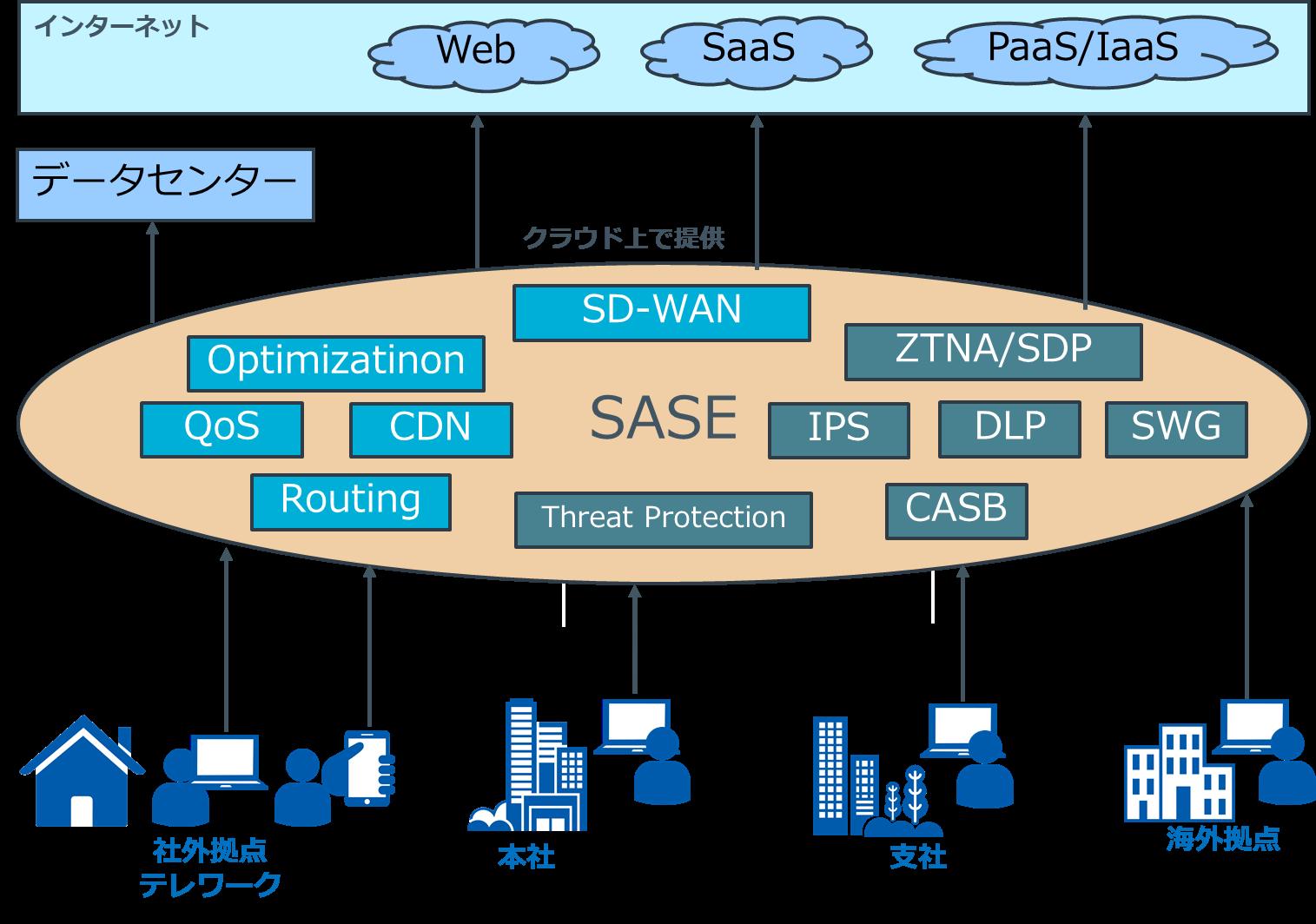 SASEを採用したクラウド中心のアーキテクチャ