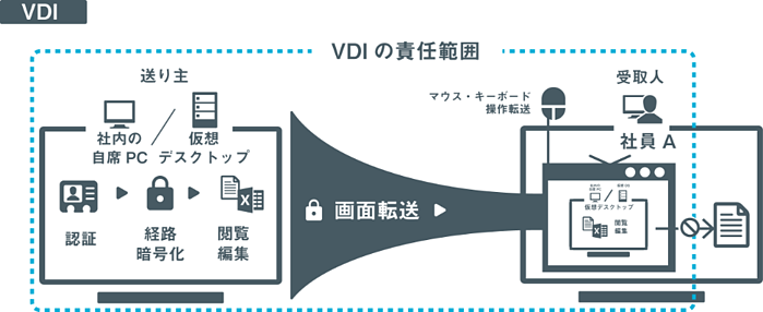 SecureSketCH_VDIの責任範囲