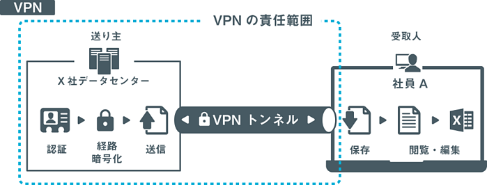 SecureSketCH_VPNの責任範囲