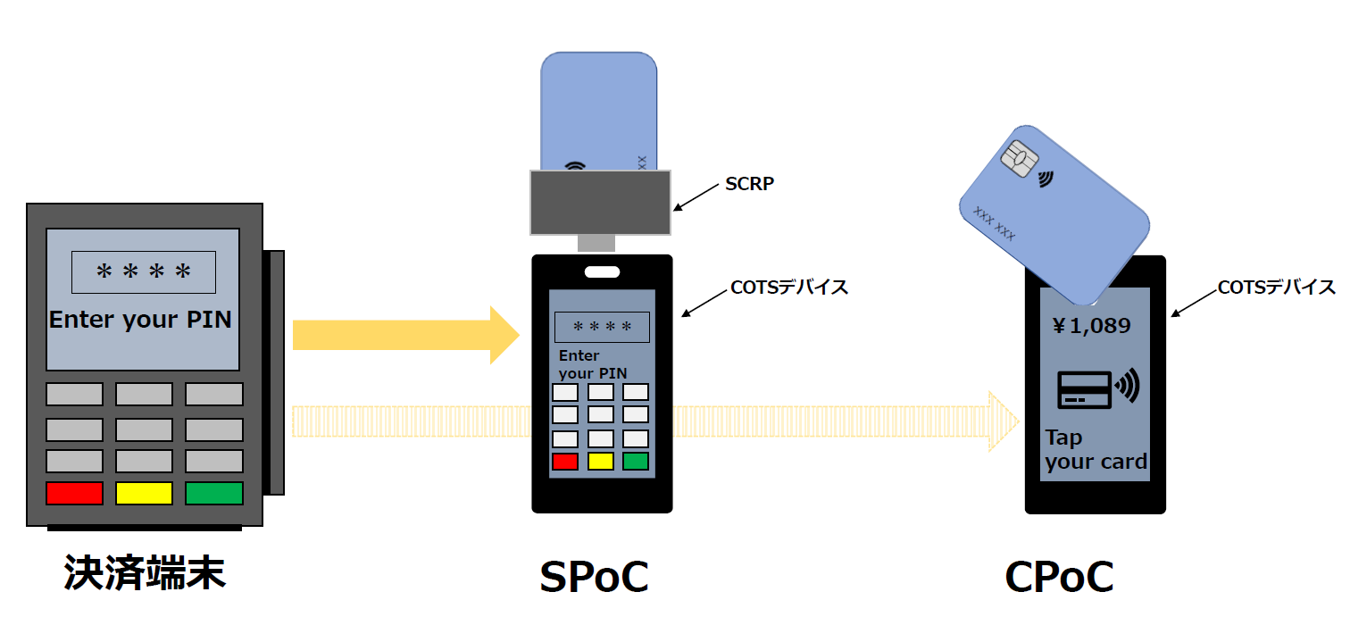 SecureSketCH_従来の決済端末とSPoC、CPoCのイメージ図
