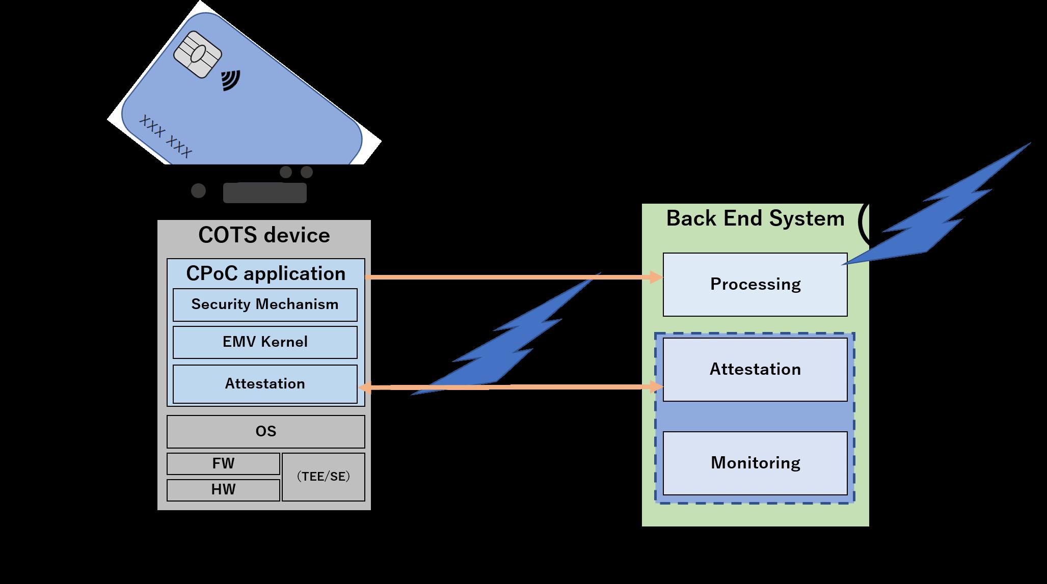 SecureSketCH_CPoCソリューションのシステム構成図