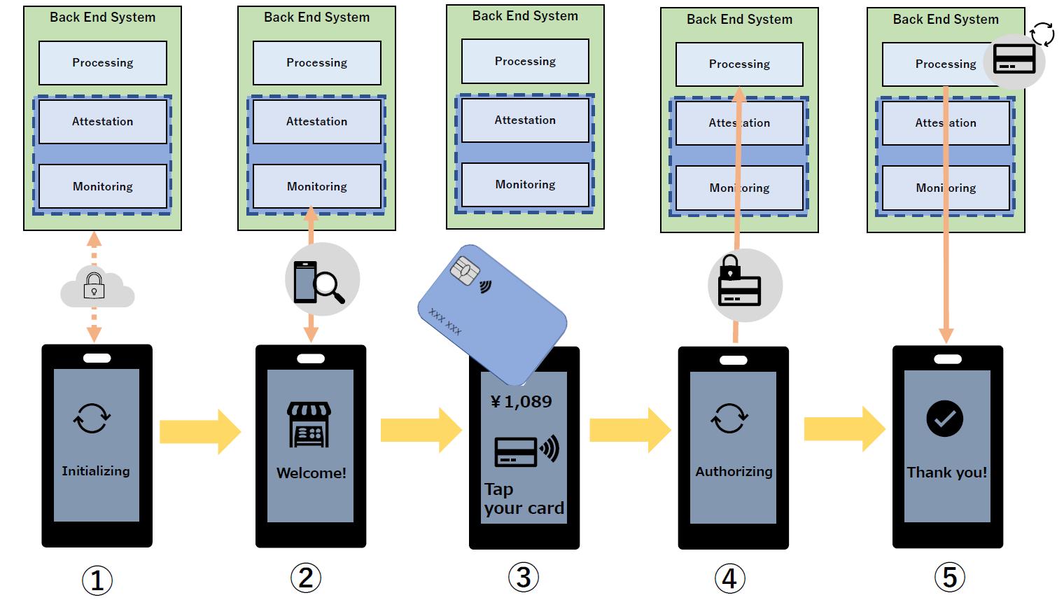 SecureSketCH_CPoCソリューションの基本フロー例