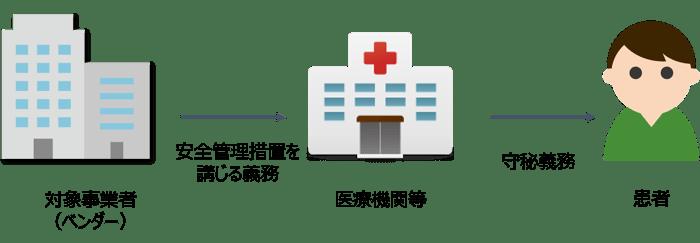 医療機関等と患者とベンダーの関係性