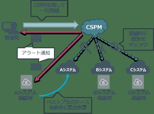 SecureSketCH_CSPM04