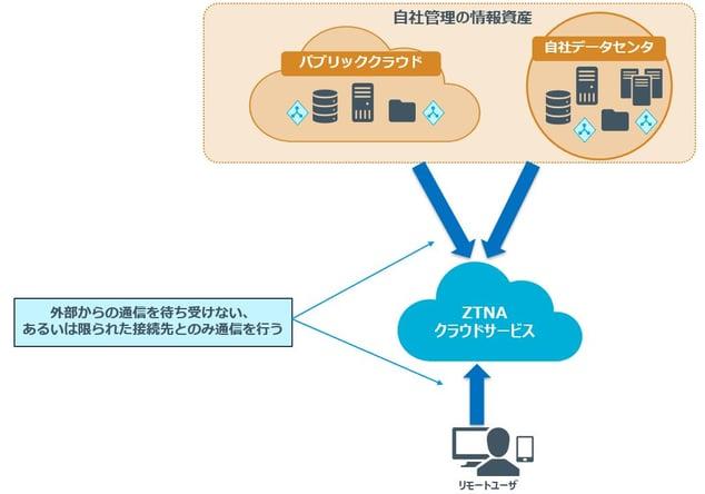 4_out_ZTNA2