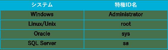 SecureSketCH_広く知られているシステムと特権ID名の組み合わせ