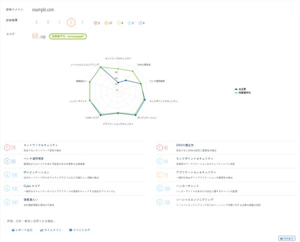 自動診断機能_評価結果画面