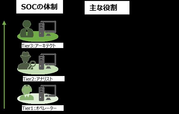 Secure SketCH_SOCの体制、主な役割
