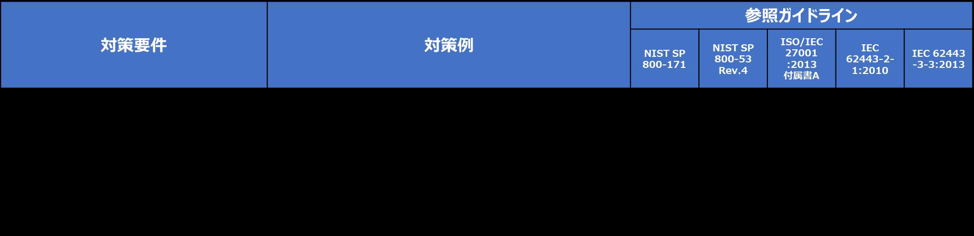 CPSF「添付C」内容のイメージ