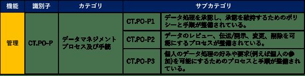 PFのの「管理」のカテゴリのサブカテゴリ例(一部抜粋)