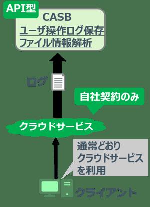 CSTAR_CASB_API1