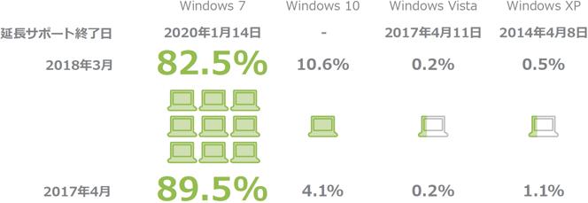 利用WindowOS種別_割合