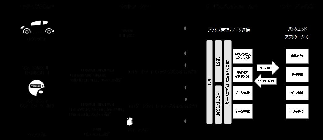 IoTシステムを構成する4つの層