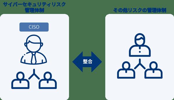 指示2_サイバーセキュリティリスク管理体制の構築