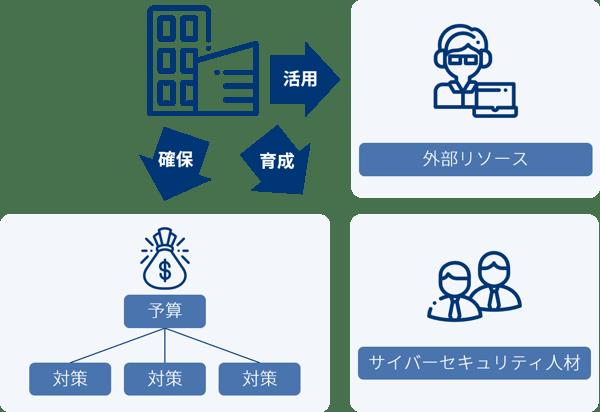 指示3_サイバーセキュリティ対策のための資源(予算、人材等)確保