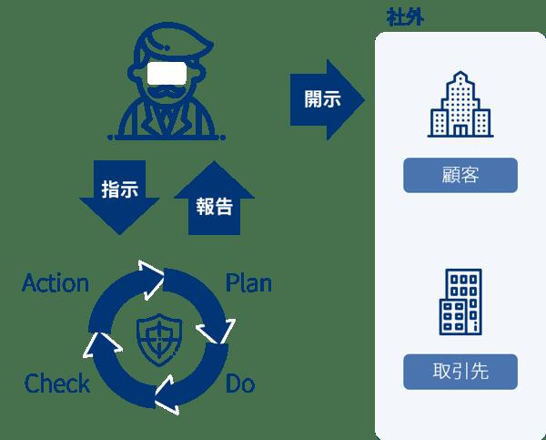 指示6_サイバーセキュリティ対策におけるPDCAサイクルの実施