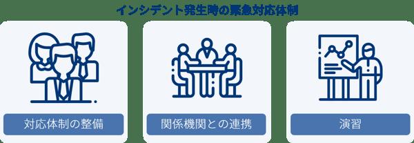 指示7_インシデント発生時の緊急対応体制の整備