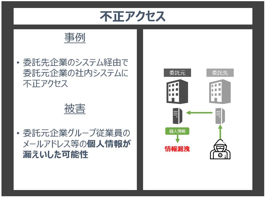 サプライチェーン_不正アクセス