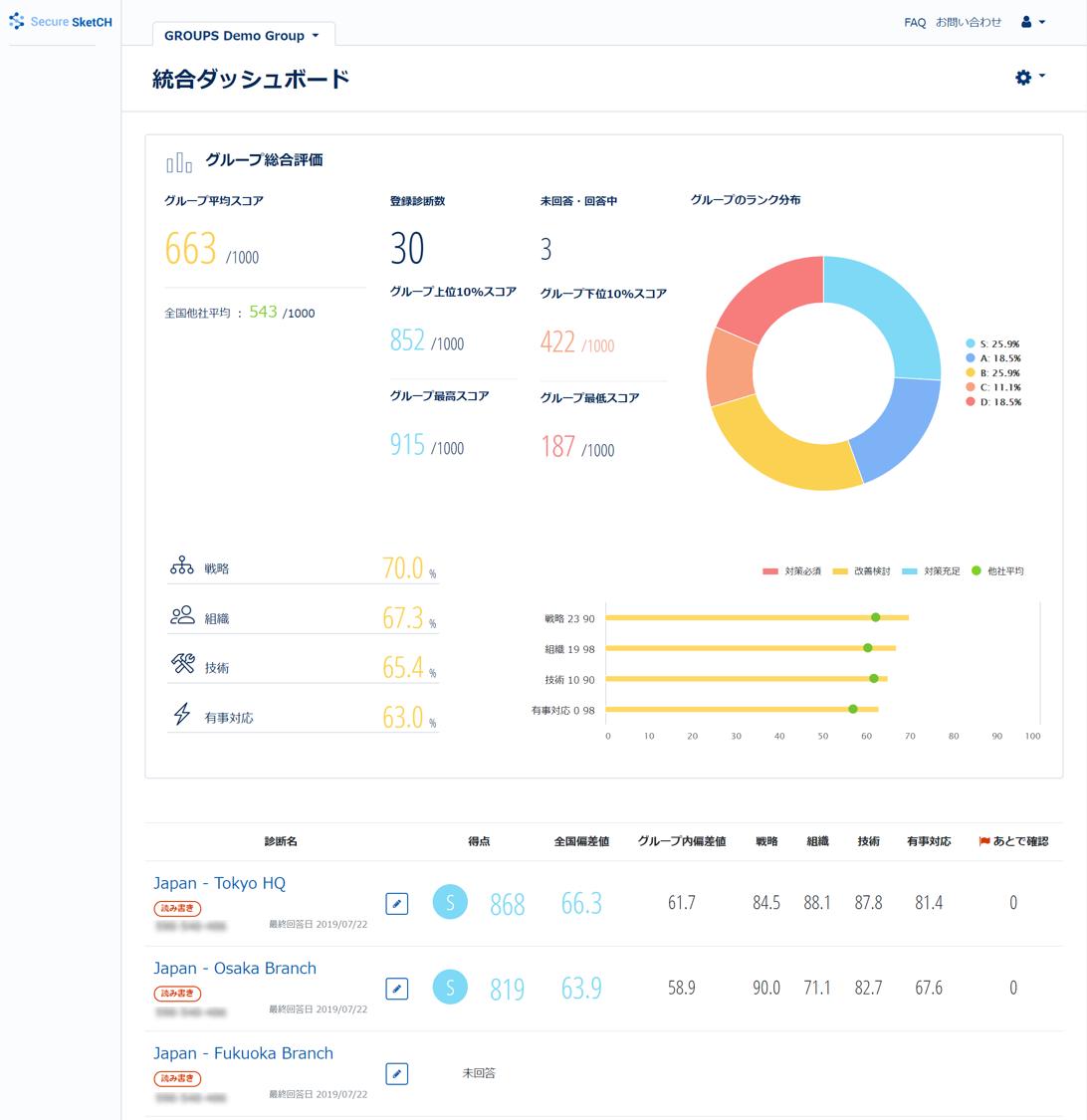 Secure SketCH GROUPSプラン」の「統合ダッシュボード機能」画面(イメージ)1