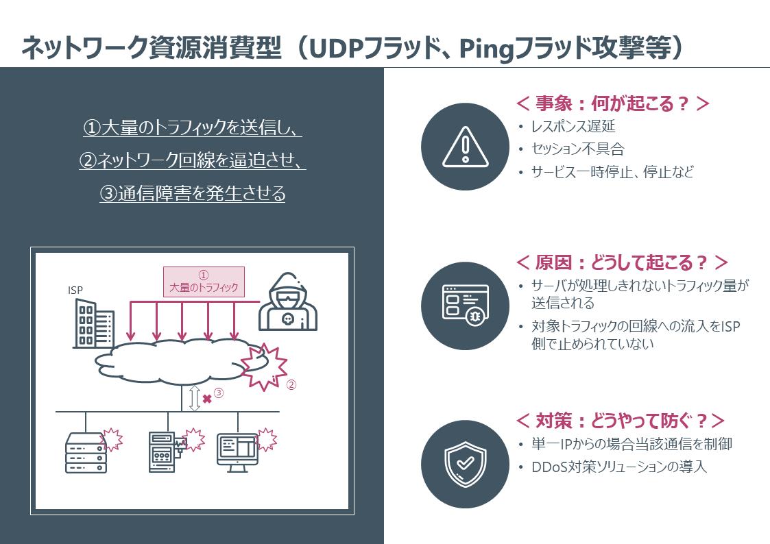 Secure _SketCH_cysber-attack_DDoS-NW