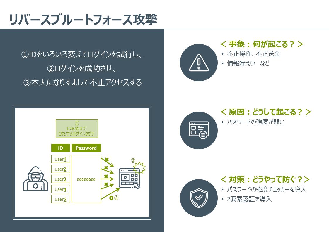 Secure _SketCH_cysber-attack_reverse-brute-force