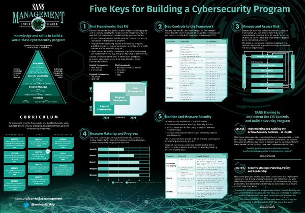 Five Keys for Building a Cybersecurity Program_2