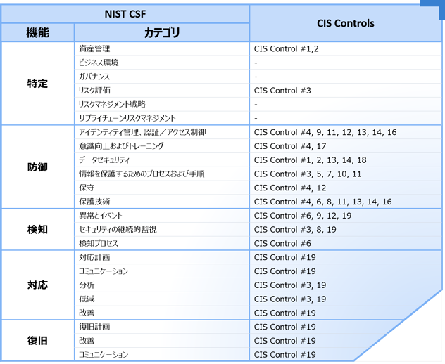 Secure SketCH_NIST CSFへのCIS Controlsマッピング