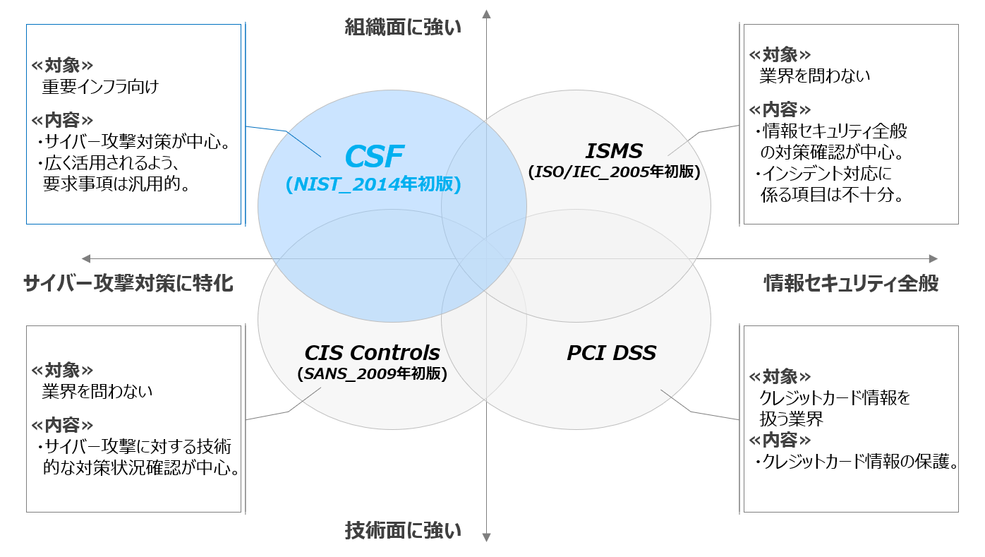 NIST-CSF-Positioning2