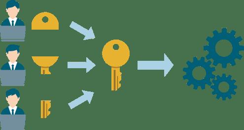 暗号鍵の知識分割