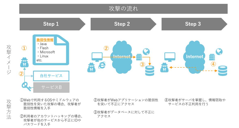 WEBサイトへの不正アクセスの攻撃の流れ