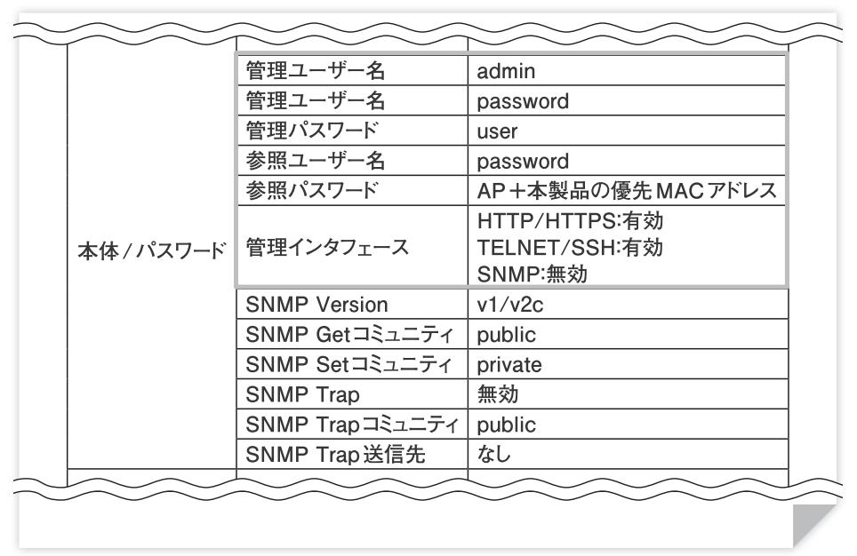 デフォルトパスワードが記載された取扱説明書