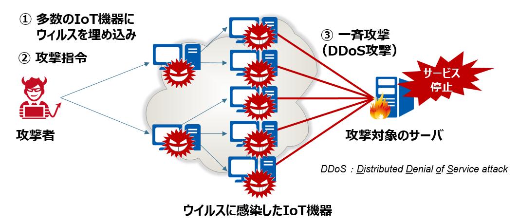 「Mirai」によるIoT機器を踏み台にしたDDoS攻撃の仕組み