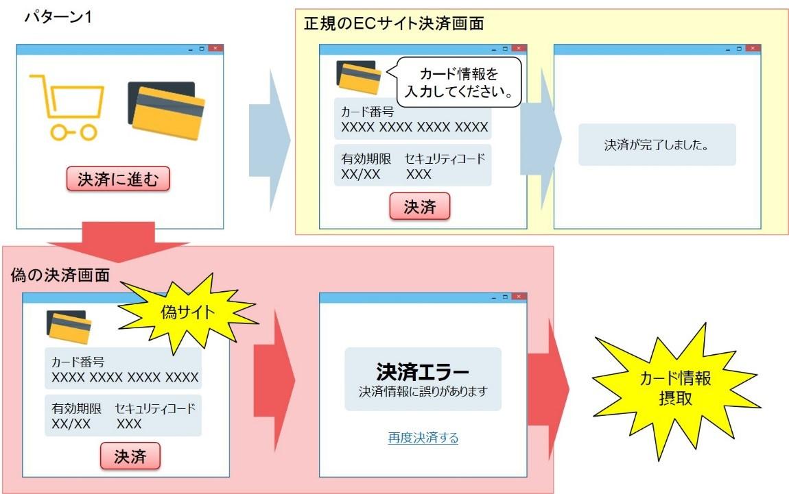 偽サイトへの誘導によるカード情報窃取①