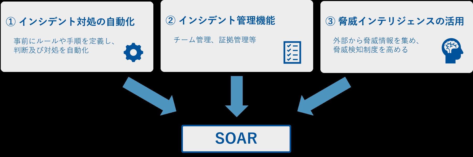 SecureSketCH_SOAR_01