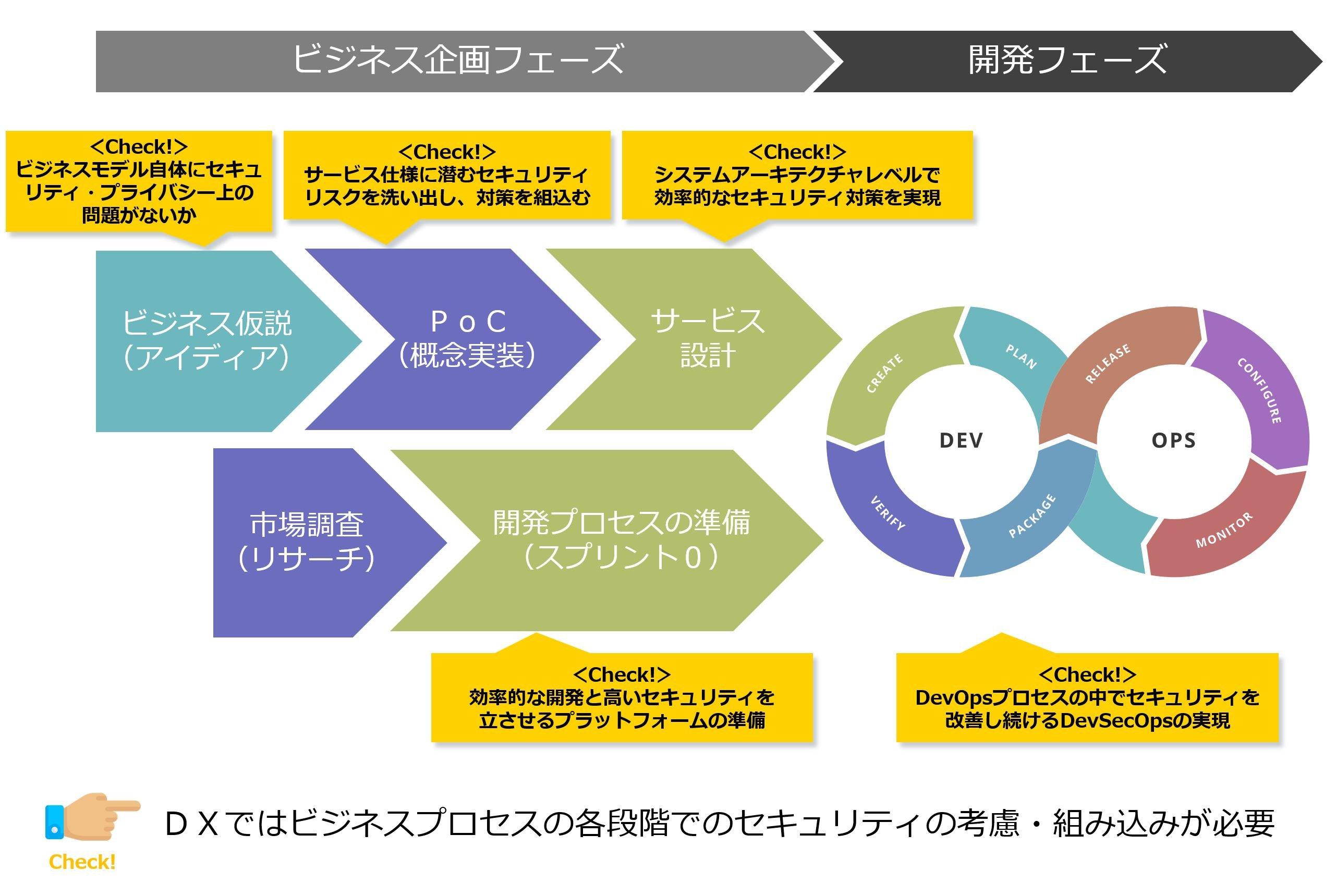 DX_Process_Security