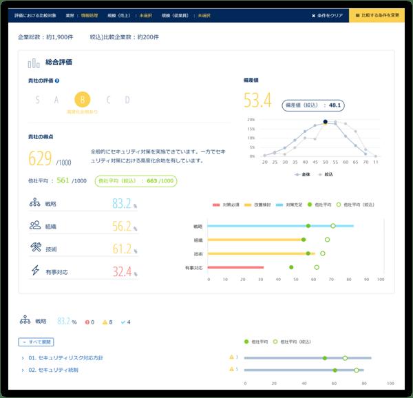 Secure SketCH_企業属性別分析機能